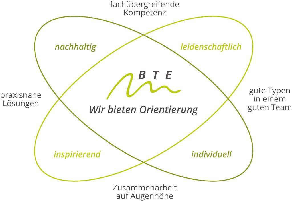 BTE-Leitbild